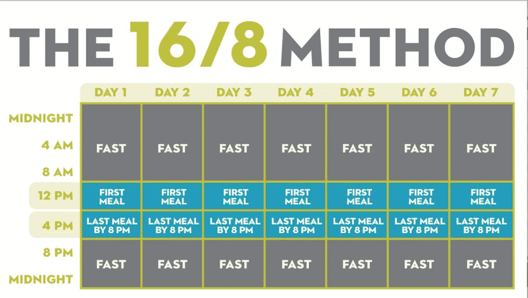 16-8-method-fasting-graphic-1024x666.jpg 2020-07-29 12-53-19