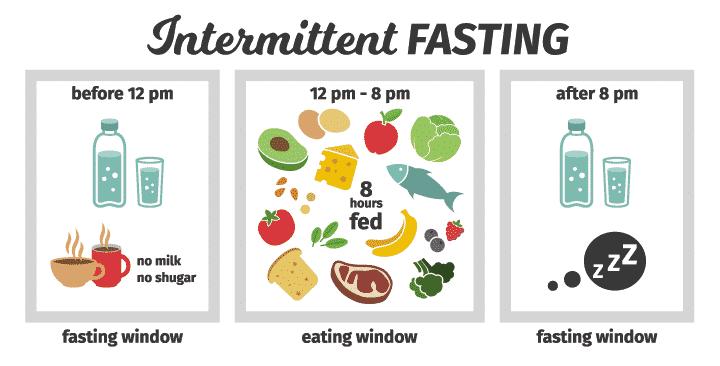 intermittent-fasting-periode